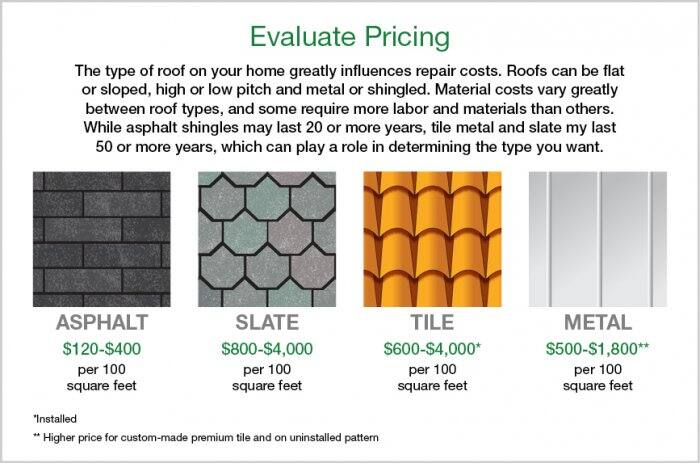 infographic of the cost of asphalt, slate, tile and metal roofing material